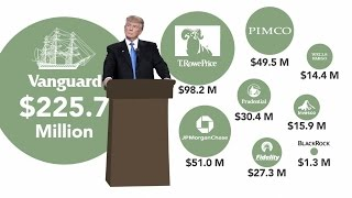 Trump owes Wall Street hundreds of millions