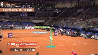 TennisGate Analysis: Serve of the top WTA-players
