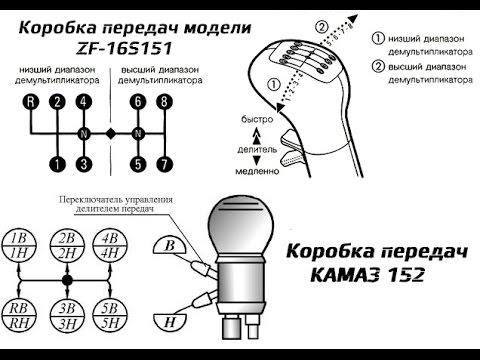 Схема коробки передач камаз сельхозник