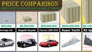 Most Expensive Cars Comparison (+ Planes & Yachts)