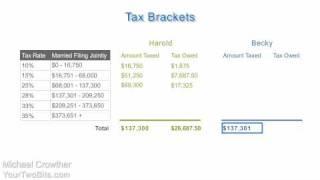 How Income Tax Brackets Work