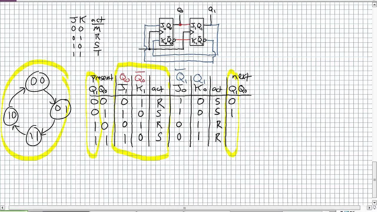 kv-diagrammen ergibt sich nun noch letztendlich die eigentliche schaltung des 3-bit synchronz0e4hler mit d-flipflops