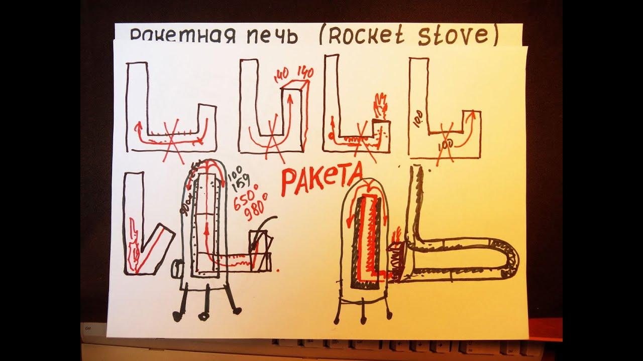 Печь ракета чертежи и принцип работы