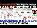 16/02/2019|MKTS CHART & my predictions N...mp3