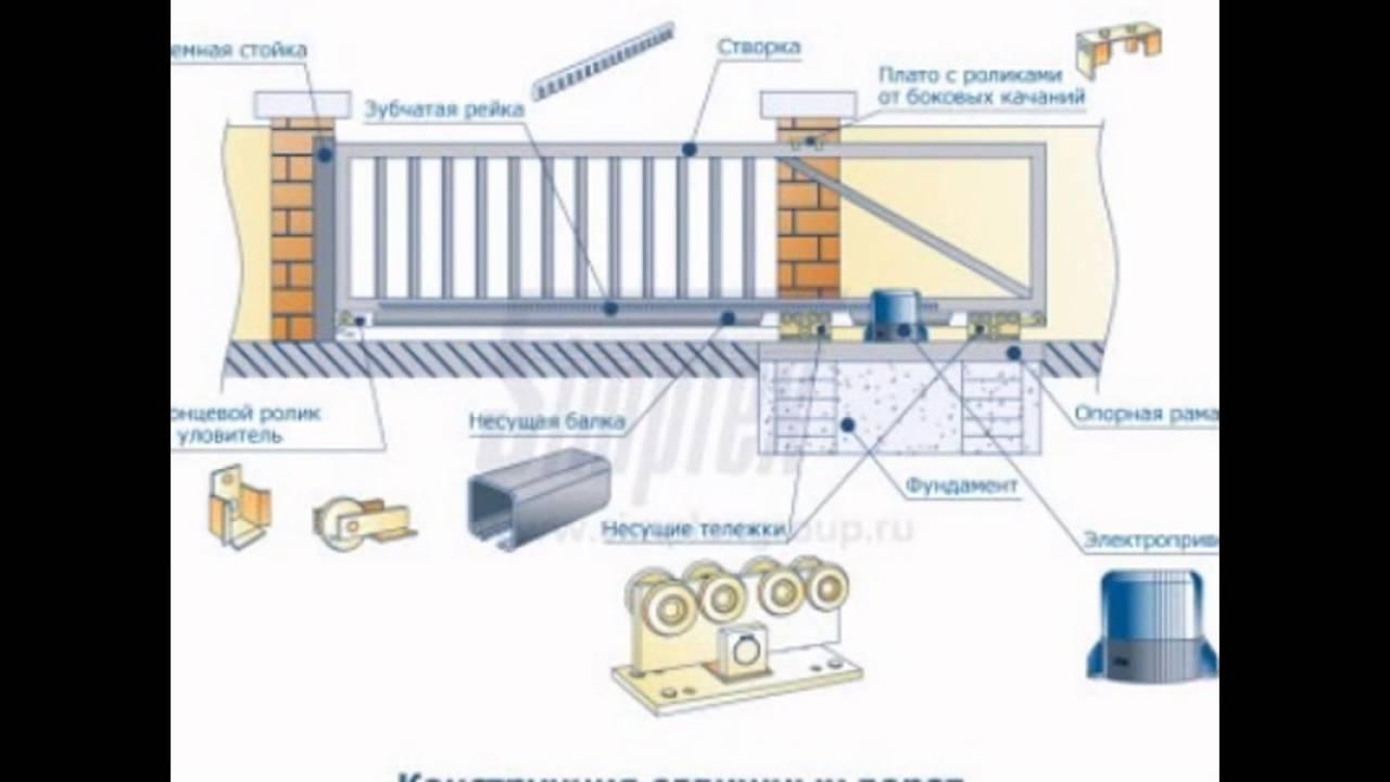 Откатные сдвижные ворота с автоматикой цена как фиксировать ворота